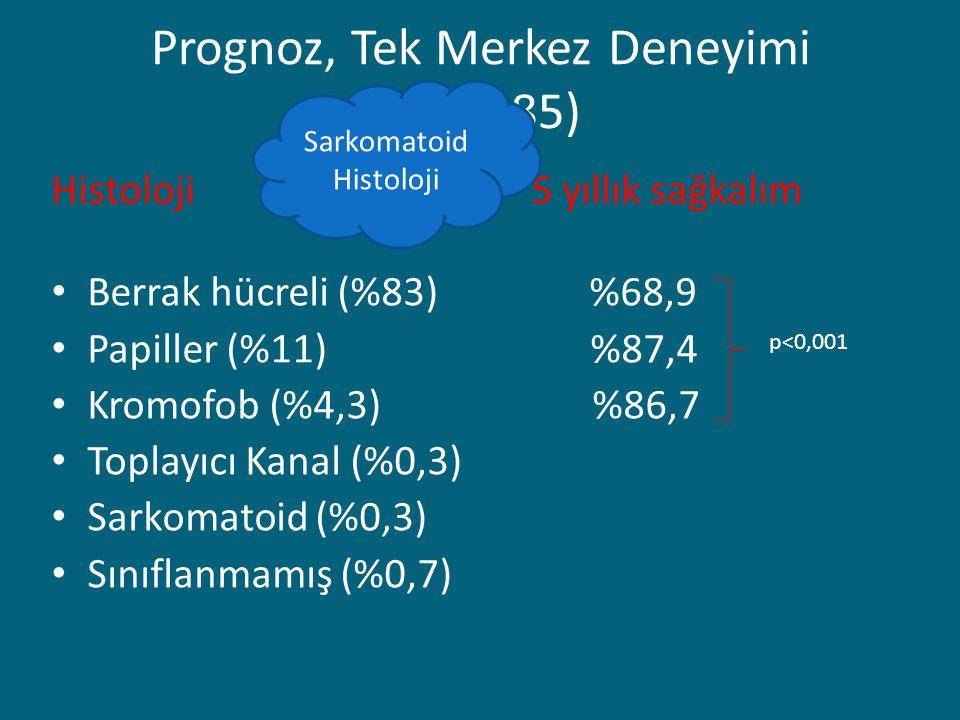 Prognoz, Tek Merkez Deneyimi (N=2385) Histoloji5 yıllık sağkalım Berrak hücreli (%83) %68,9 Papiller (%11) %87,4 Kromofob (%4,3) %86,7 Toplayıcı Kanal (%0,3) Sarkomatoid (%0,3) Sınıflanmamış (%0,7) p<0,001 Sarkomatoid Histoloji