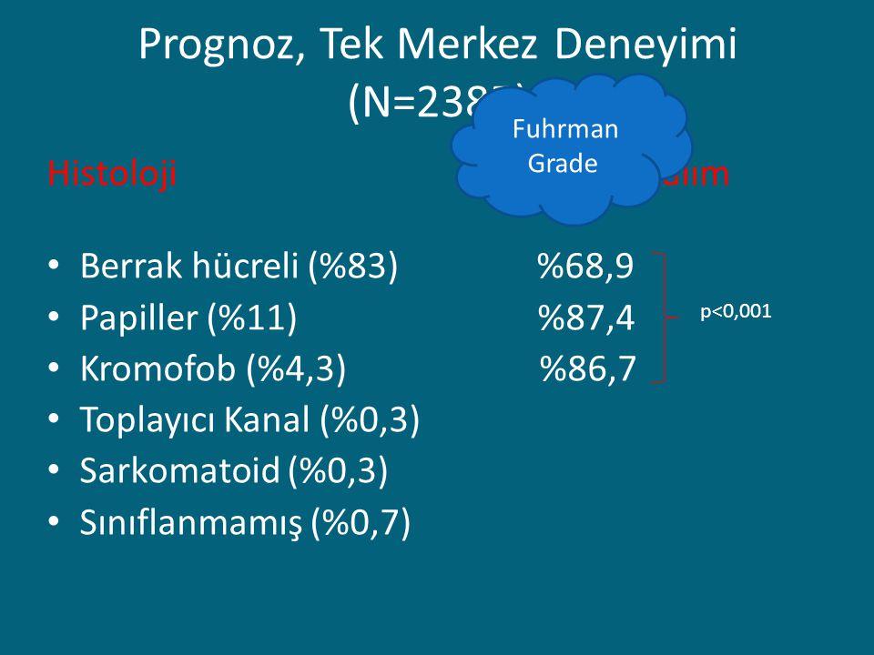 Prognoz, Tek Merkez Deneyimi (N=2385) Histoloji5 yıllık sağkalım Berrak hücreli (%83) %68,9 Papiller (%11) %87,4 Kromofob (%4,3) %86,7 Toplayıcı Kanal (%0,3) Sarkomatoid (%0,3) Sınıflanmamış (%0,7) p<0,001 Fuhrman Grade