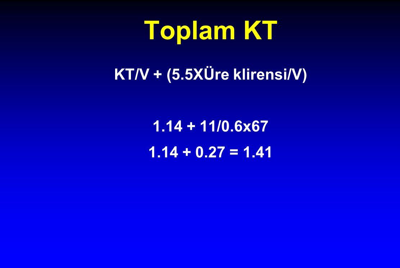 Toplam KT KT/V + (5.5XÜre klirensi/V) 1.14 + 11/0.6x67 1.14 + 0.27 = 1.41