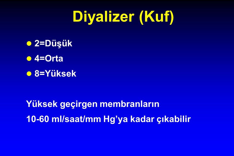 Diyalizer (Kuf) 2=Düşük 4=Orta 8=Yüksek Yüksek geçirgen membranların 10-60 ml/saat/mm Hg'ya kadar çıkabilir