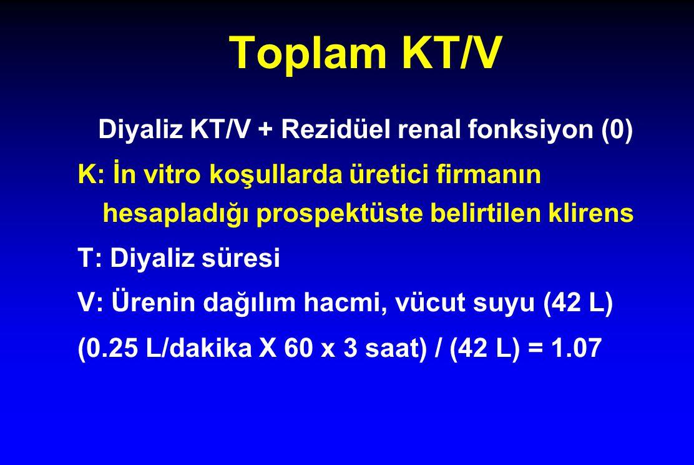 Toplam KT/V Diyaliz KT/V + Rezidüel renal fonksiyon (0) K: İn vitro koşullarda üretici firmanın hesapladığı prospektüste belirtilen klirens T: Diyaliz süresi V: Ürenin dağılım hacmi, vücut suyu (42 L) (0.25 L/dakika X 60 x 3 saat) / (42 L) = 1.07