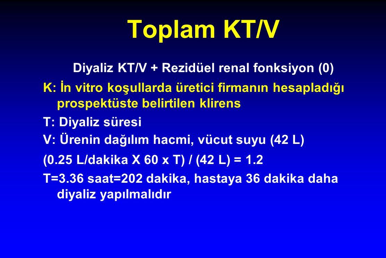 Toplam KT/V Diyaliz KT/V + Rezidüel renal fonksiyon (0) K: İn vitro koşullarda üretici firmanın hesapladığı prospektüste belirtilen klirens T: Diyaliz süresi V: Ürenin dağılım hacmi, vücut suyu (42 L) (0.25 L/dakika X 60 x T) / (42 L) = 1.2 T=3.36 saat=202 dakika, hastaya 36 dakika daha diyaliz yapılmalıdır