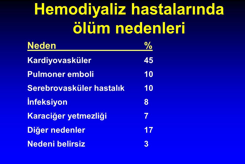 Hemodiyaliz hastalarında ölüm nedenleri Neden% Kardiyovasküler45 Pulmoner emboli10 Serebrovasküler hastalık10 İnfeksiyon8 Karaciğer yetmezliği7 Diğer nedenler17 Nedeni belirsiz3