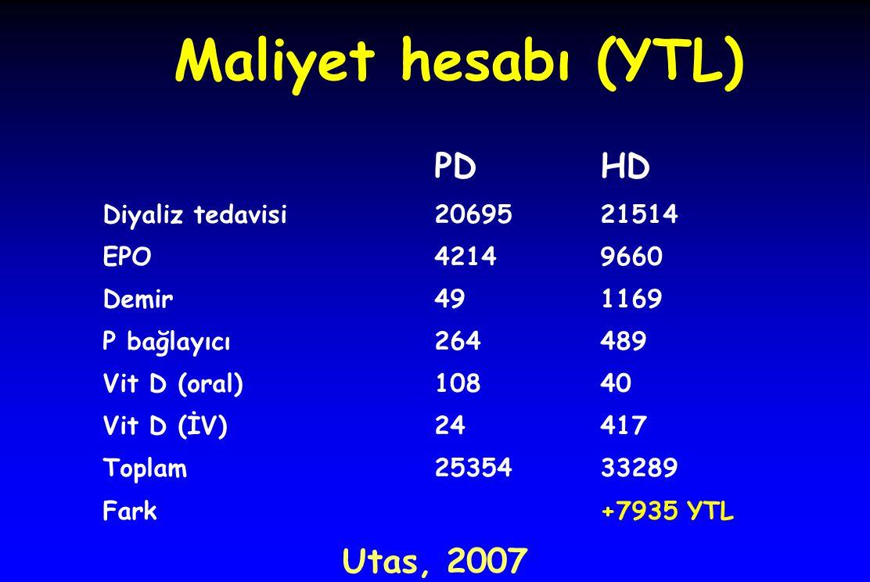 Maliyet hesabı (YTL)  PDHD Diyaliz tedavisi2069521514 EPO42149660 Demir491169 P bağlayıcı264489 Vit D (oral)10840 Vit D (İV)24417 Toplam2535433289 Fark+7935 YTL Utas, 2007
