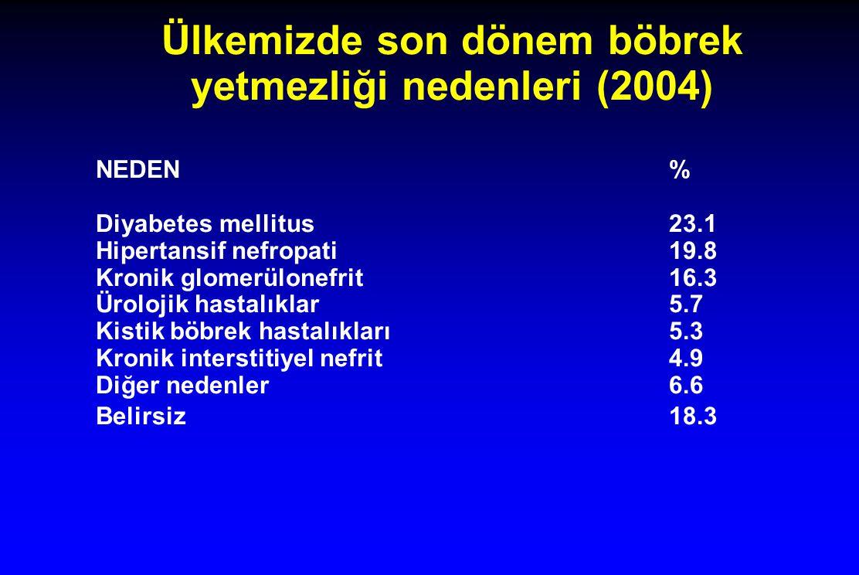 Ülkemizde son dönem böbrek yetmezliği nedenleri (2004) NEDEN% Diyabetes mellitus23.1 Hipertansif nefropati19.8 Kronik glomerülonefrit16.3 Ürolojik hastalıklar5.7 Kistik böbrek hastalıkları5.3 Kronik interstitiyel nefrit4.9 Diğer nedenler6.6 Belirsiz18.3