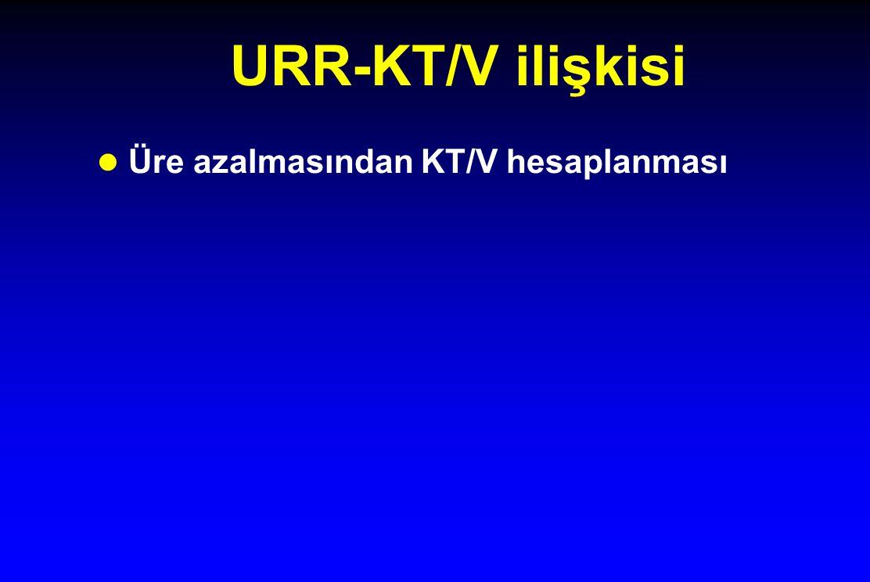 URR-KT/V ilişkisi Üre azalmasından KT/V hesaplanması