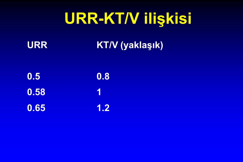 URR-KT/V ilişkisi URRKT/V (yaklaşık) 0.50.8 0.581 0.651.2