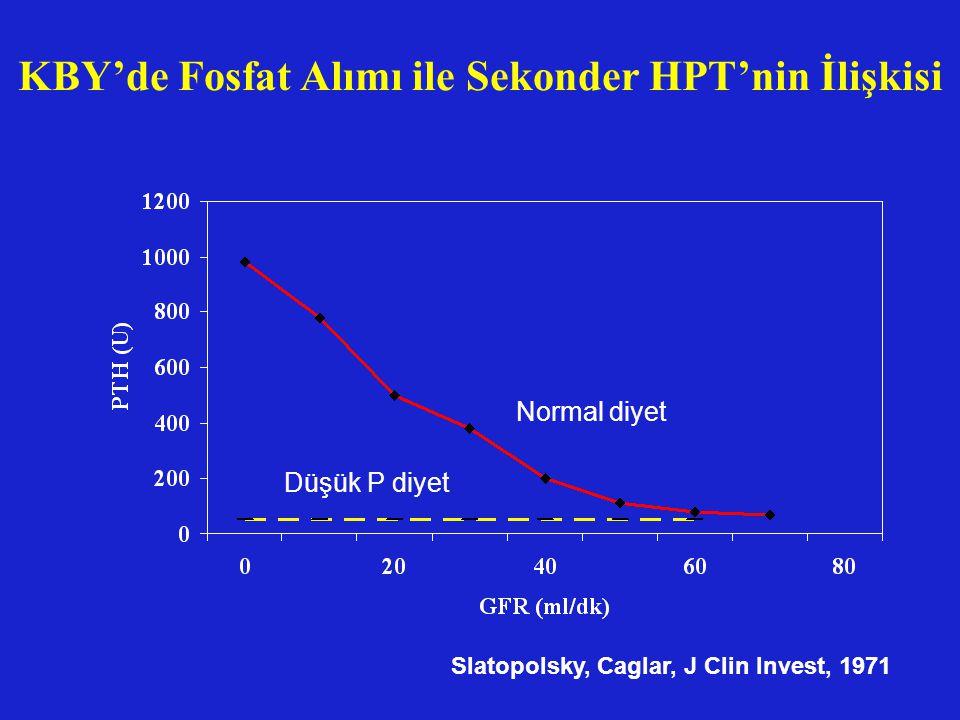 KBY'de Fosfat Alımı ile Sekonder HPT'nin İlişkisi Normal diyet Düşük P diyet Slatopolsky, Caglar, J Clin Invest, 1971