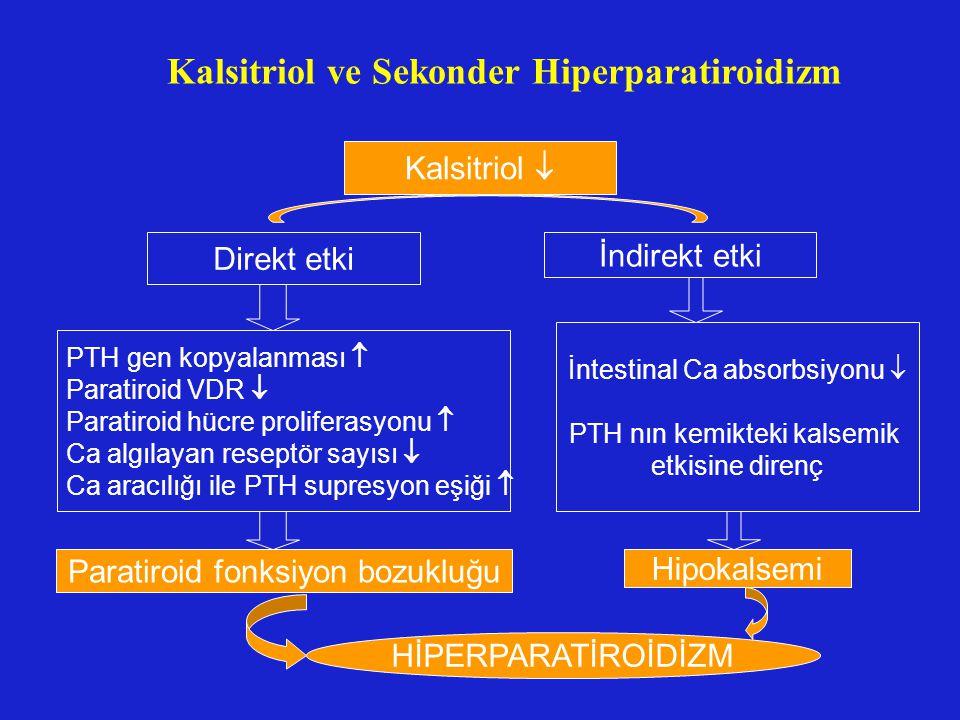 Kalsitriol ve Sekonder Hiperparatiroidizm Kalsitriol  Direkt etki İndirekt etki PTH gen kopyalanması  Paratiroid VDR  Paratiroid hücre proliferasyo
