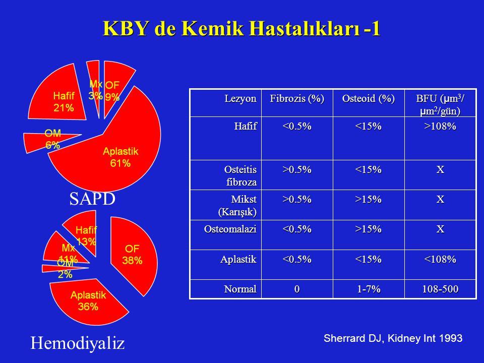 KBY de Kemik Hastalıkları -1 Sherrard DJ, Kidney Int 1993 108-5001-7%0Normal <108% <15% <0.5% Aplastik X >15% <0.5% Osteomalazi X >15% >0.5% Mikst (Ka