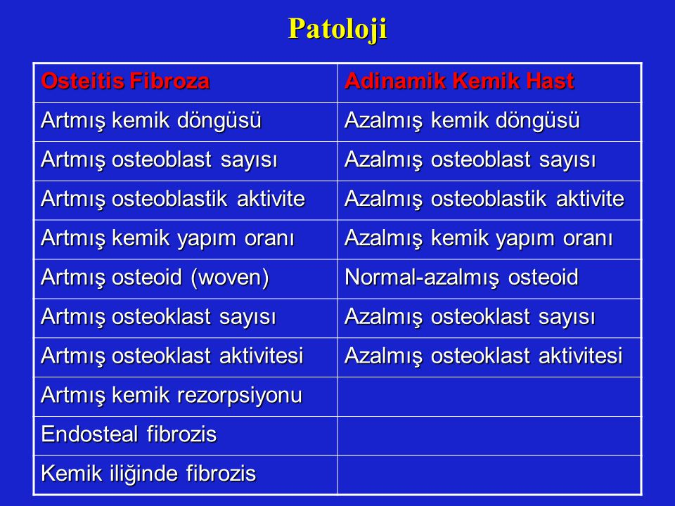 Patoloji Osteitis Fibroza Adinamik Kemik Hast Artmış kemik döngüsü Azalmış kemik döngüsü Artmış osteoblast sayısı Azalmış osteoblast sayısı Artmış ost