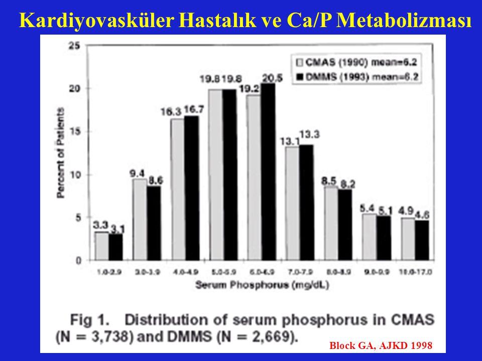Block GA, AJKD 1998 Kardiyovasküler Hastalık ve Ca/P Metabolizması
