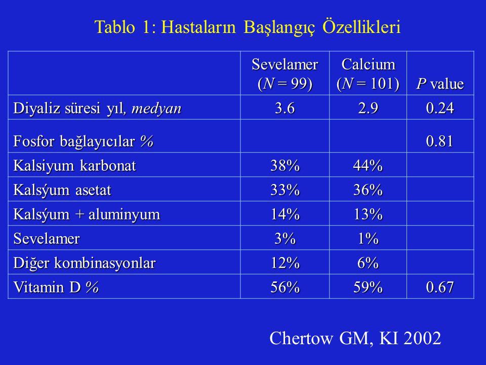Chertow GM, KI 2002 Sevelamer (N = 99) Calcium (N = 101) P value Diyaliz süresi yıl, medyan 3.62.90.24 Fosfor bağlayıcılar % 0.81 Kalsiyum karbonat 38