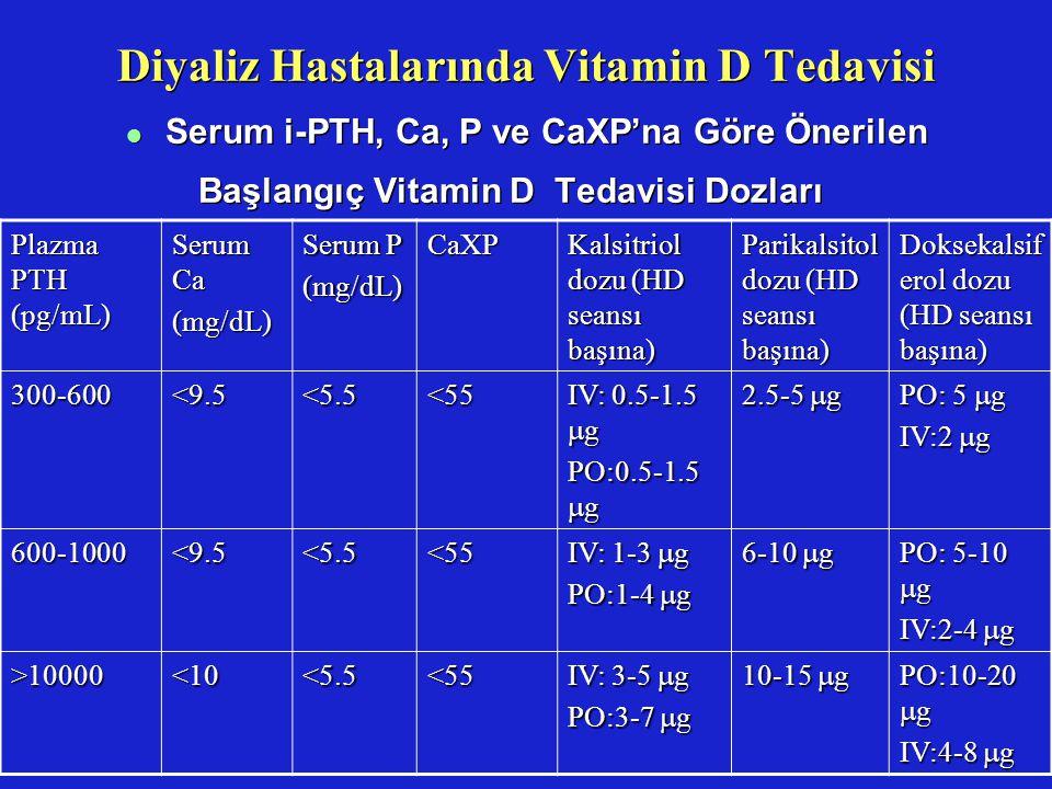 Diyaliz Hastalarında Vitamin D Tedavisi l Serum i-PTH, Ca, P ve CaXP'na Göre Önerilen Başlangıç Vitamin D Tedavisi Dozları Plazma PTH (pg/mL) Serum Ca