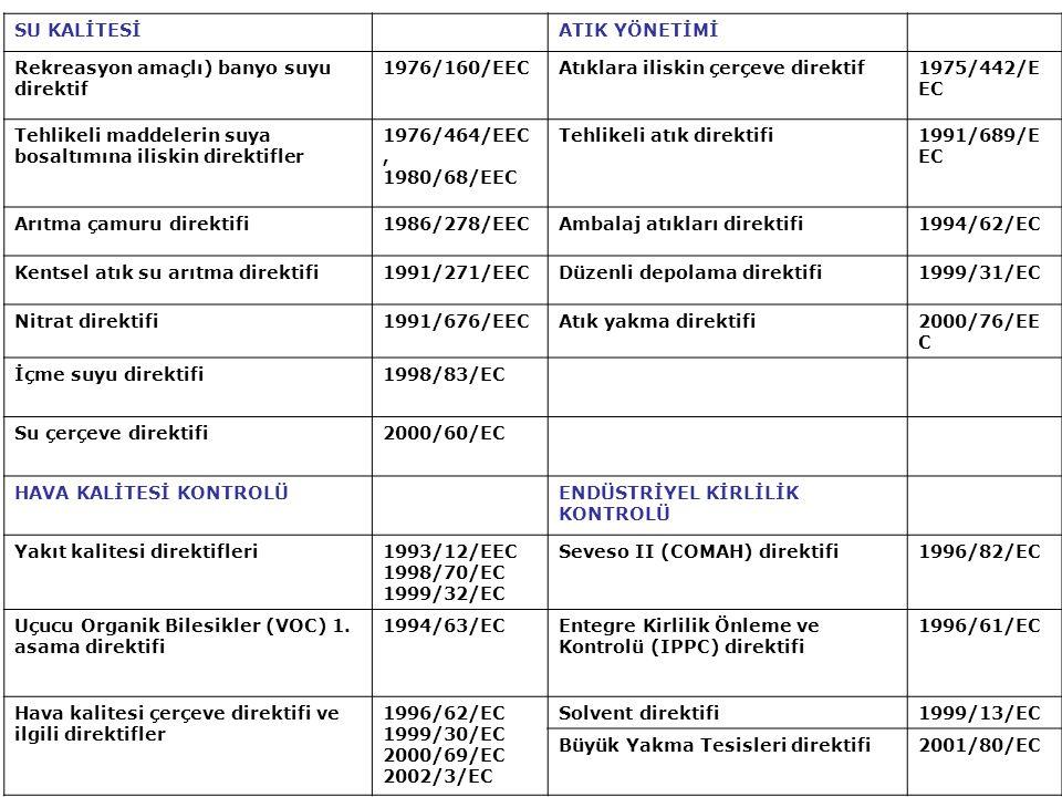 SU KALİTESİATIK YÖNETİMİ Rekreasyon amaçlı) banyo suyu direktif 1976/160/EECAtıklara iliskin çerçeve direktif1975/442/E EC Tehlikeli maddelerin suya b