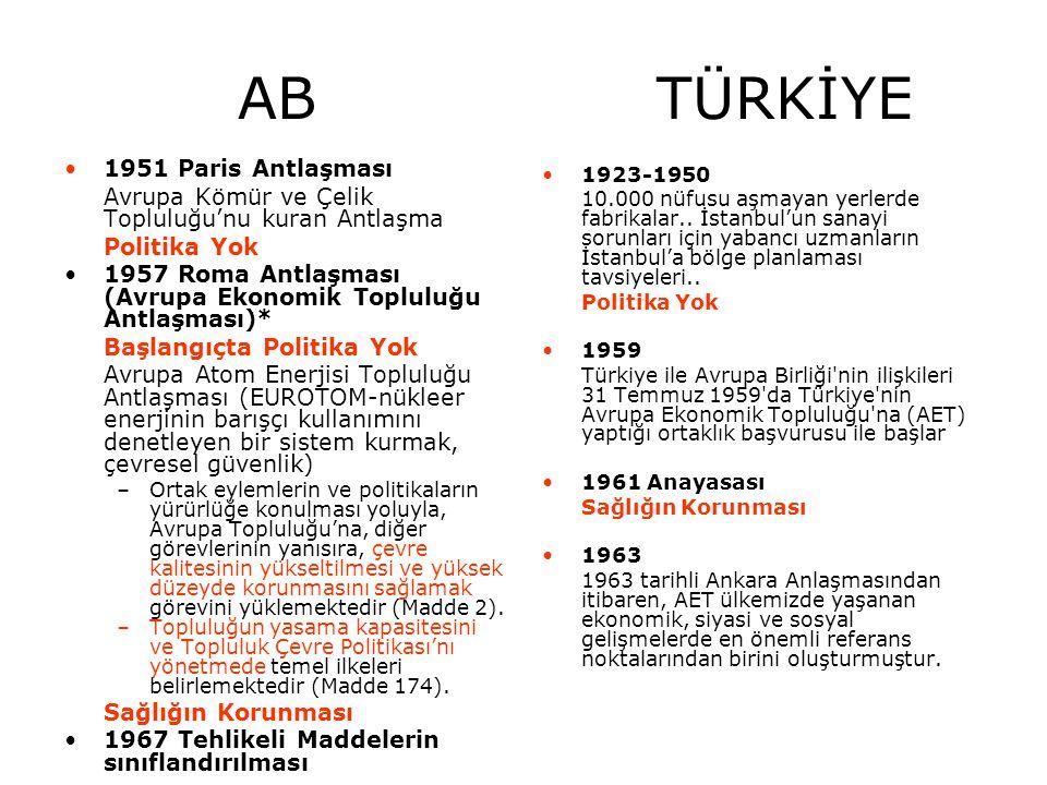 AB TÜRKİYE 1951 Paris Antlaşması Avrupa Kömür ve Çelik Topluluğu'nu kuran Antlaşma Politika Yok 1957 Roma Antlaşması (Avrupa Ekonomik Topluluğu Antlaş