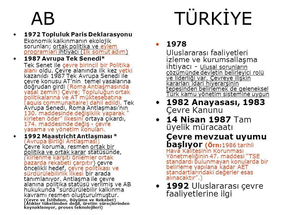 AB TÜRKİYE 1997 (Haziran) Amsterdam Antlaşması * (Daha demokratik bir Avrupa Sürdürülebilir kalkınma kavramı AB anlaşmasına giriyor ve AB'nin ana hedeflerinden birisi artık (katılımcılık ve çevre) Gündem 2000 (Temmuz 1997) Çevre ve genişleme politikaları; i) genişlemenin çevresel faydalarını içeren maliyetler, ii) hem iç Pazar, hem dünya (Çevre ve Genişleme, Şeffaflık, Sektörel Entegrasyon, Özel Sektörün önemi) 1 Ocak 1996 Gümrük Birliği, Mali İşbirliği Deklarasyonu - Öncelikli alanlar arasında çevre var.