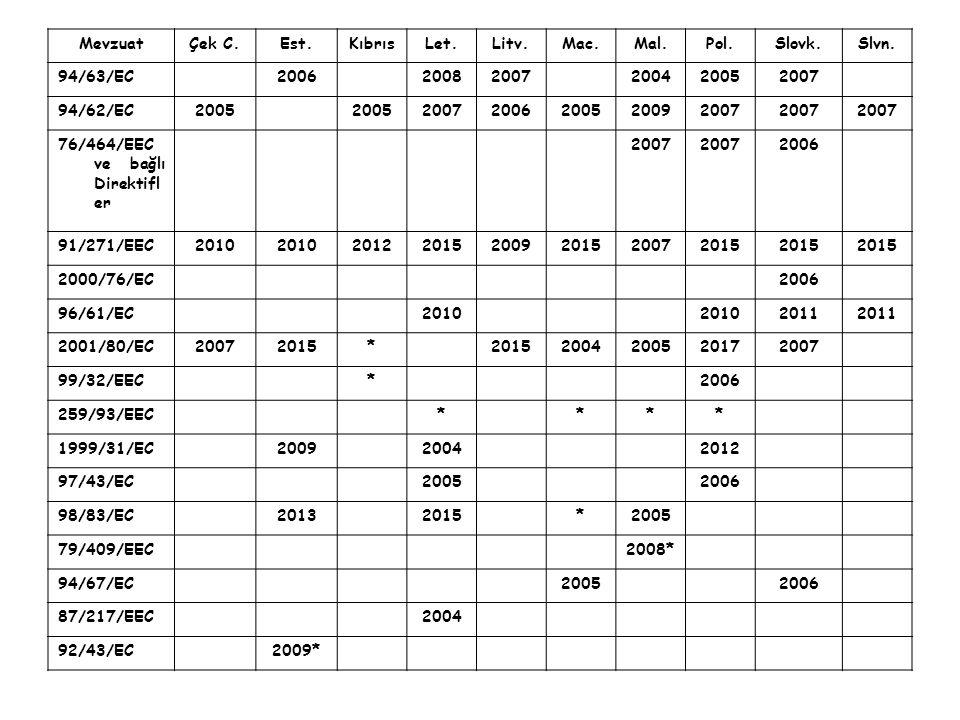 MevzuatÇek C.Est.KıbrısLet.Litv.Mac.Mal.Pol.Slovk.Slvn. 94/63/EC200620082007200420052007 94/62/EC2005 20072006200520092007 76/464/EEC ve bağlı Direkti