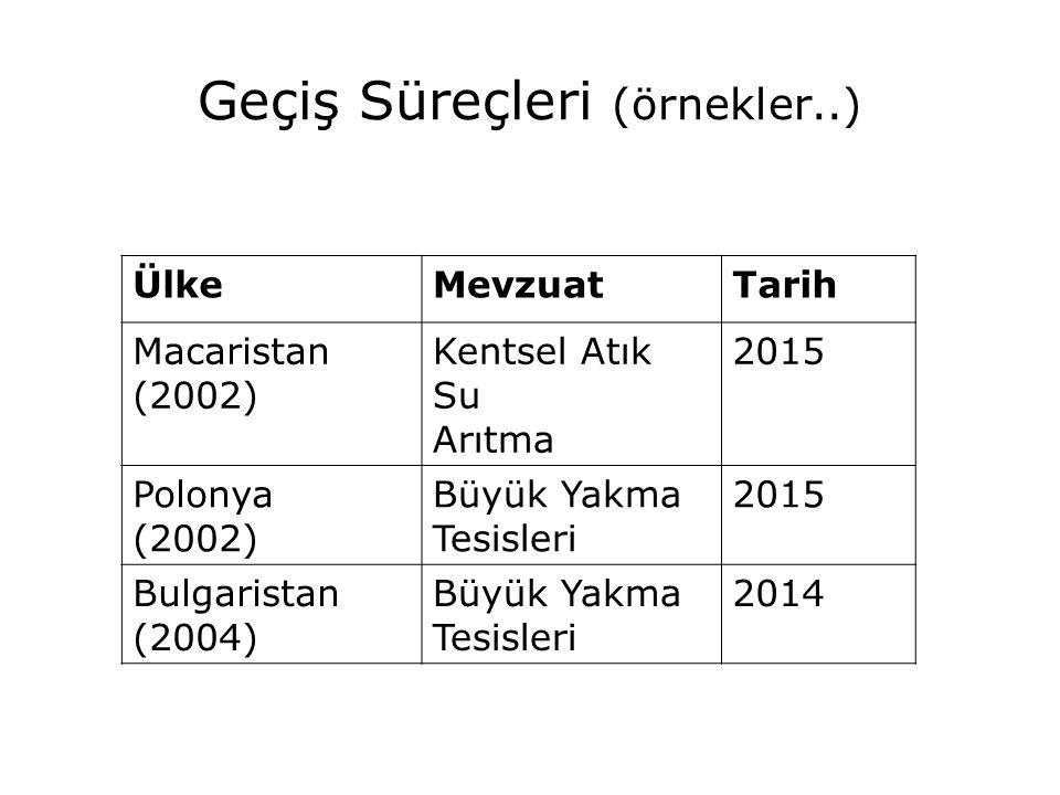 Geçiş Süreçleri (örnekler..) ÜlkeMevzuatTarih Macaristan (2002) Kentsel Atık Su Arıtma 2015 Polonya (2002) Büyük Yakma Tesisleri 2015 Bulgaristan (200