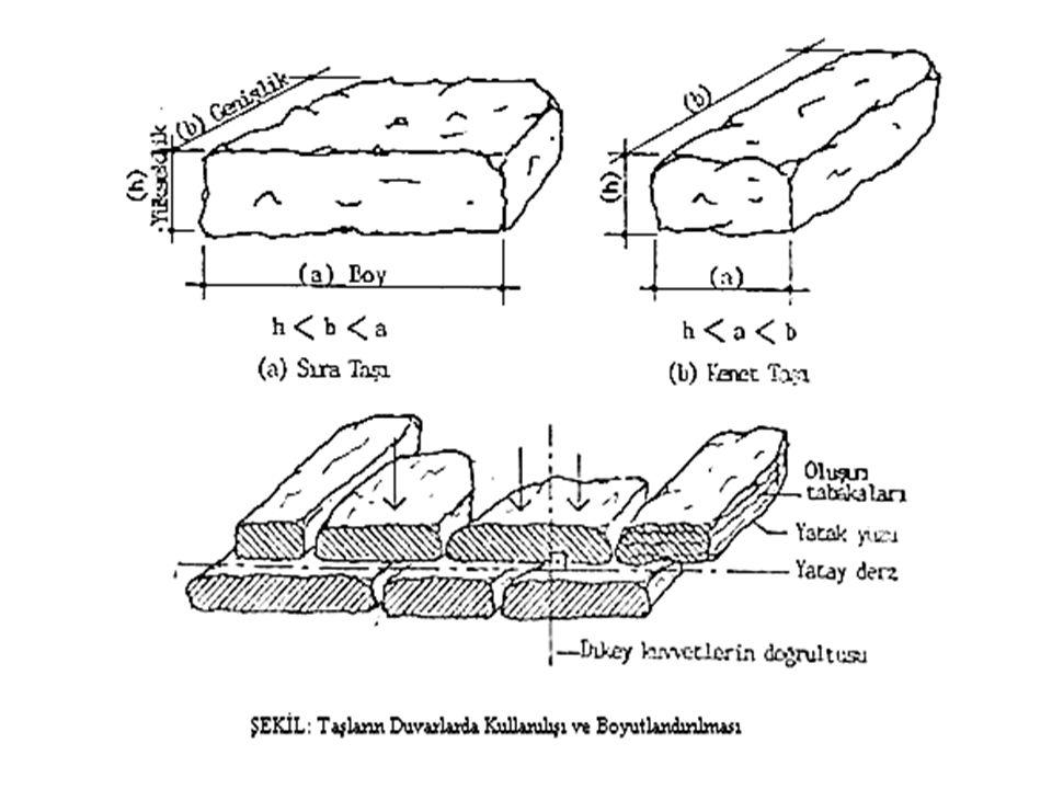 Taş Duvarlar: Bu tip duvarlar taş ocaklarından çıkartılarak getirilen ve inşaat sahasında çaplanan (sayalanan) malzemelerle örülerek elde edilir.