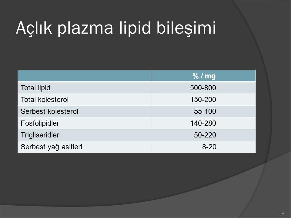 Açlık plazma lipid bileşimi % / mg Total lipid500-800 Total kolesterol150-200 Serbest kolesterol 55-100 Fosfolipidler140-280 Trigliseridler 50-220 Ser