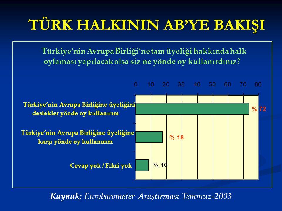 TÜRK HALKININ AB'YE BAKIŞI TÜRK HALKININ AB'YE BAKIŞI Türkiye'nin Avrupa Birliği'ne tam üyeliği hakkında halk oylaması yapılacak olsa siz ne yönde oy kullanırdınız.