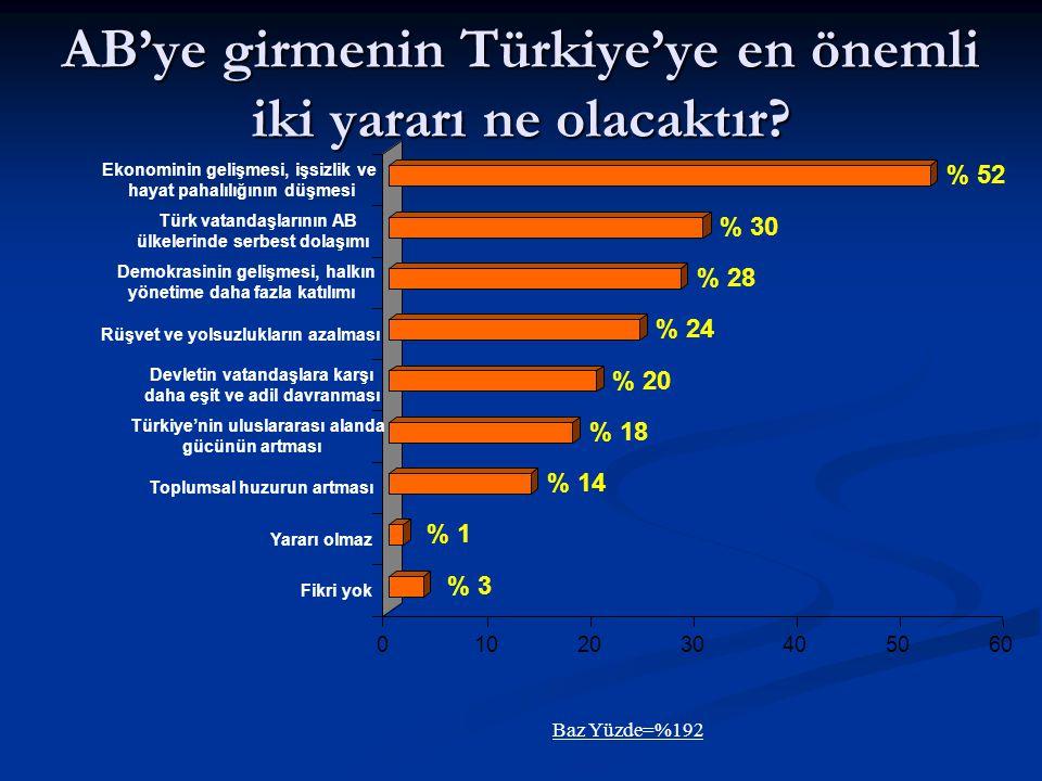 AB'ye girmenin Türkiye'ye en önemli iki yararı ne olacaktır.