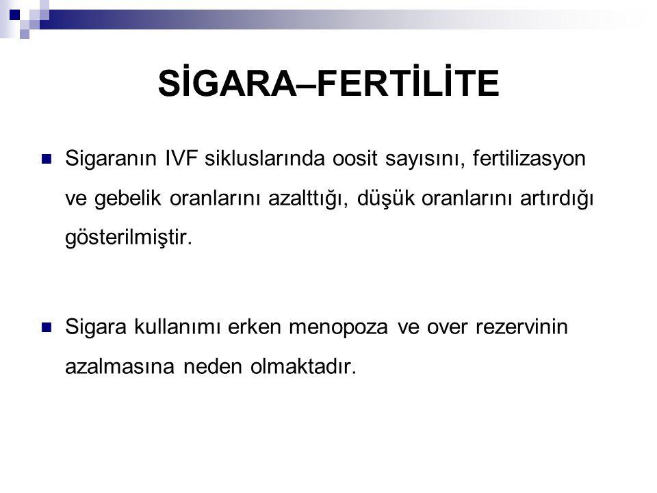 Sigaranın IVF sikluslarında oosit sayısını, fertilizasyon ve gebelik oranlarını azalttığı, düşük oranlarını artırdığı gösterilmiştir.