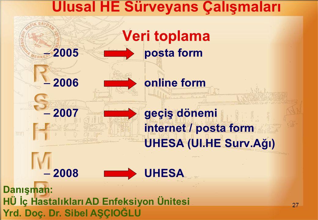 27 Ulusal HE Sürveyans Çalışmaları Veri toplama –2005 posta form –2006 online form –2007 geçiş dönemi internet / posta form UHESA (Ul.HE Surv.Ağı) –20
