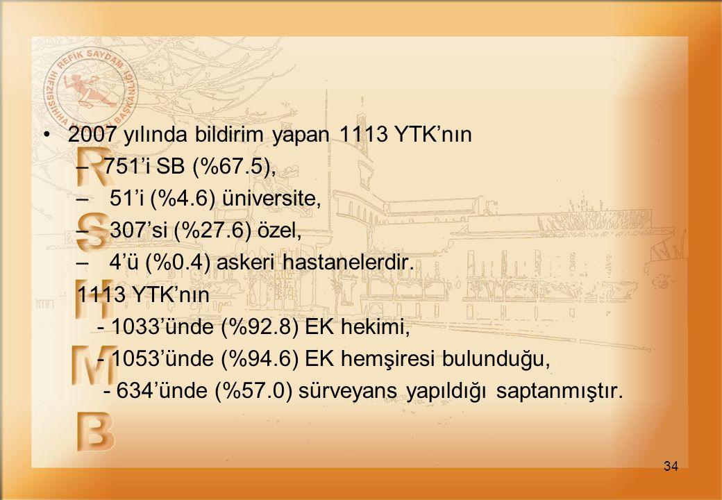 34 2007 yılında bildirim yapan 1113 YTK'nın – 751'i SB (%67.5), – 51'i (%4.6) üniversite, – 307'si (%27.6) özel, – 4'ü (%0.4) askeri hastanelerdir. 11