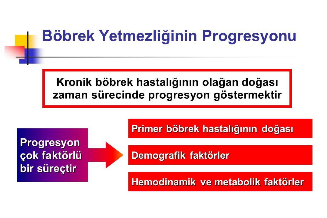 Progresyonu Etkileyen Faktörler KBY'nin progresyonu büyük oranda altta yatan hastalığın aktivitesi ile ilişkisiz sekonder faktörlere bağlıdır Sistemik hipertansiyon İntraglomerüler hipertansiyon ve hipertrofi Tübülointerstisyel hastalık Proteinüri Hiperlipidemi Fosfat retansiyonu PG metabolizma bozukluğu Metabolik asidoz Anemi Demir toksisitesi Üremik toksinler Hormonlar n n Kortikosteroidler n n Arginin - NO n n Tiroksin, PTH