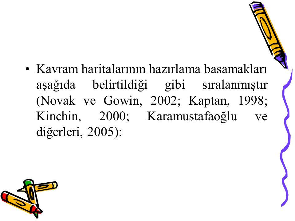 Kavram haritalarının hazırlama basamakları aşağıda belirtildiği gibi sıralanmıştır (Novak ve Gowin, 2002; Kaptan, 1998; Kinchin, 2000; Karamustafaoğlu