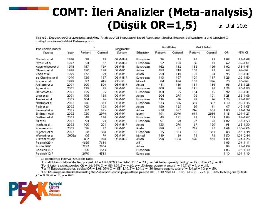 COMT: İleri Analizler (Meta-analysis) (Düşük OR=1,5) Fan Et al. 2005
