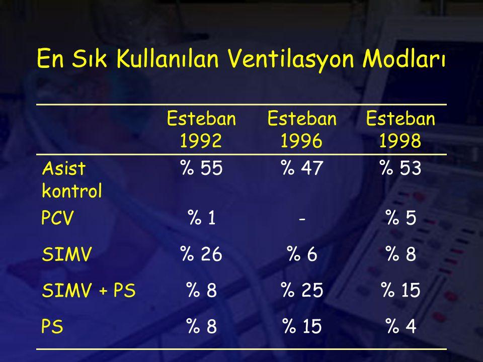 En Sık Kullanılan Ventilasyon Modları Esteban 1992 Esteban 1996 Esteban 1998 Asist kontrol % 55% 47% 53 PCV% 1-% 5 SIMV% 26% 6% 8 SIMV + PS% 8% 25% 15 PS% 8% 15% 4