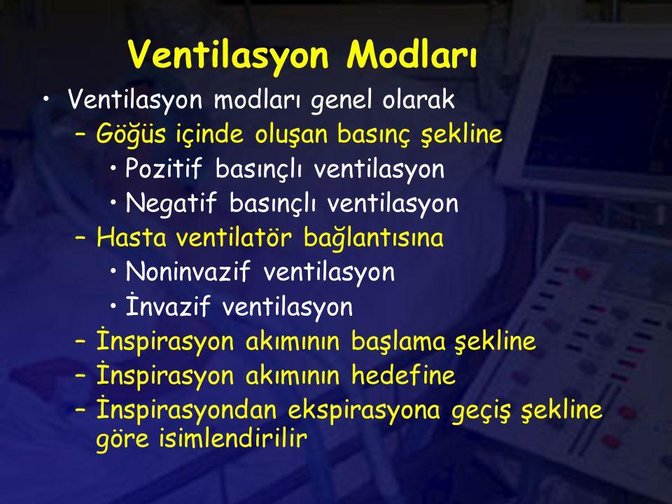 Ventilasyon Modları Ventilasyon modları genel olarak –Göğüs içinde oluşan basınç şekline Pozitif basınçlı ventilasyon Negatif basınçlı ventilasyon –Hasta ventilatör bağlantısına Noninvazif ventilasyon İnvazif ventilasyon –İnspirasyon akımının başlama şekline –İnspirasyon akımının hedefine –İnspirasyondan ekspirasyona geçiş şekline göre isimlendirilir