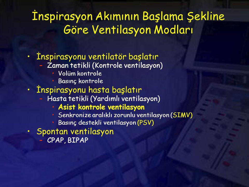 İnspirasyonu ventilatör başlatır –Zaman tetikli (Kontrole ventilasyon) Volüm kontrole Basınç kontrole İnspirasyonu hasta başlatır –Hasta tetikli (Yardımlı ventilasyon) Asist kontrole ventilasyon Senkronize aralıklı zorunlu ventilasyon (SIMV) Basınç destekli ventilasyon (PSV) Spontan ventilasyon –CPAP, BIPAP İnspirasyon Akımının Başlama Şekline Göre Ventilasyon Modları