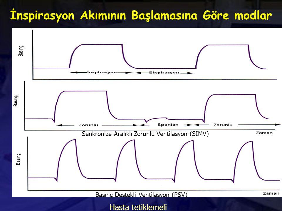 İnspirasyon Akımının Başlamasına Göre modlar Hasta tetiklemeli Senkronize Aralıklı Zorunlu Ventilasyon (SIMV) Basınç Destekli Ventilasyon (PSV) Hasta tetiklemeli