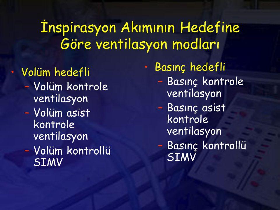 İnspirasyon Akımının Hedefine Göre ventilasyon modları Volüm hedefli –Volüm kontrole ventilasyon –Volüm asist kontrole ventilasyon –Volüm kontrollü SIMV Basınç hedefli –Basınç kontrole ventilasyon –Basınç asist kontrole ventilasyon –Basınç kontrollü SIMV