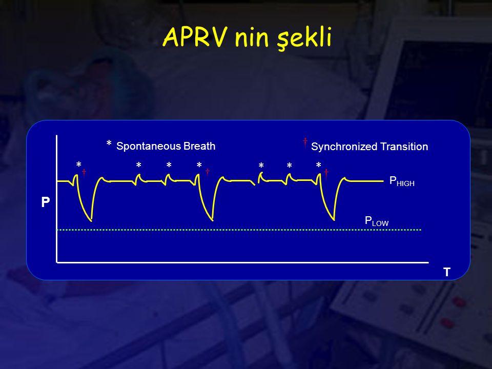 APRV nin şekli P HIGH P P LOW T *** * ** * † † † Synchronized Transition † Spontaneous Breath *