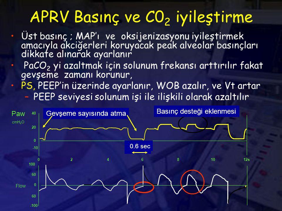 APRV Basınç ve C0 2 iyileştirme Üst basınç ; MAP'ı ve oksijenizasyonu iyileştirmek amacıyla akciğerleri koruyacak peak alveolar basınçları dikkate alınarak ayarlanır PaCO 2 yi azaltmak için solunum frekansı arttırılır fakat gevşeme zamanı korunur, PS, PEEP'in üzerinde ayarlanır, WOB azalır, ve Vt artar –PEEP seviyesi solunum işi ile ilişkili olarak azaltılır 40 Paw cmH 2 O Flow 20 0 -10 100 60 0 -100 60 04812s2610 Gevşeme sayısında atma Basınç desteği eklenmesi 0.6 sec