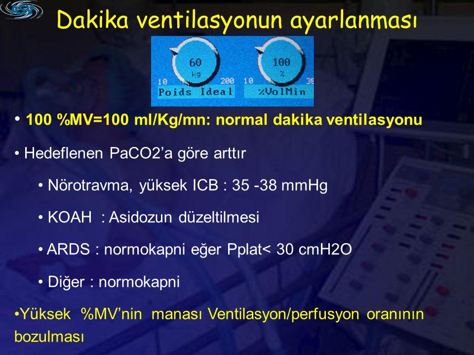 Dakika ventilasyonun ayarlanması 100 %MV=100 ml/Kg/mn: normal dakika ventilasyonu Hedeflenen PaCO2'a göre arttır Nörotravma, yüksek ICB : 35 -38 mmHg KOAH : Asidozun düzeltilmesi ARDS : normokapni eğer Pplat< 30 cmH2O Diğer : normokapni Yüksek %MV'nin manası Ventilasyon/perfusyon oranının bozulması