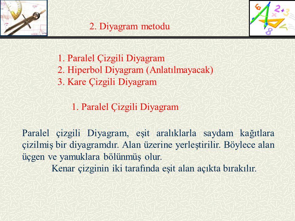 2. Diyagram metodu 1. Paralel Çizgili Diyagram 2. Hiperbol Diyagram(Anlatılmayacak) 3. Kare Çizgili Diyagram 1. Paralel Çizgili Diyagram Paralel çizgi