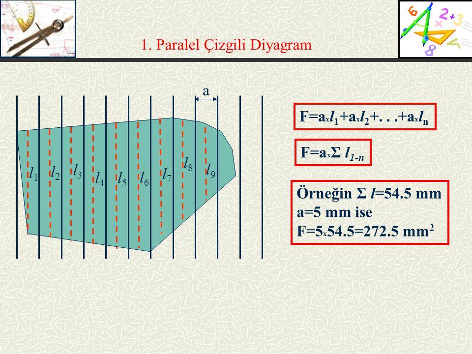 1. Paralel Çizgili Diyagram a l1l1 l2l2 l3l3 l4l4 l5l5 l6l6 l7l7 l8l8 l9l9 F=a x l 1 +a x l 2 +...+a x l n F=a x Σ l 1-n Örneğin Σ l=54.5 mm a=5 mm is
