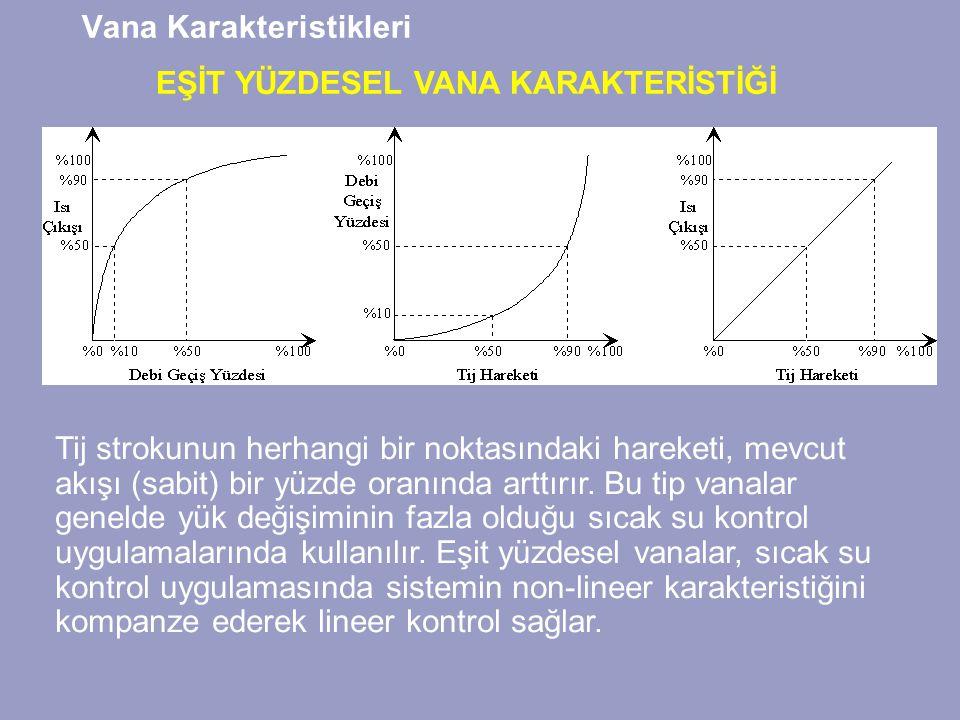 Vana Karakteristikleri EŞİT YÜZDESEL VANA KARAKTERİSTİĞİ Tij strokunun herhangi bir noktasındaki hareketi, mevcut akışı (sabit) bir yüzde oranında arttırır.