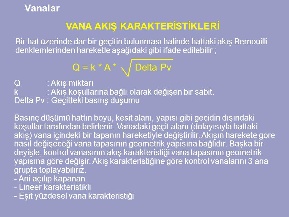 Vanalar Bir hat üzerinde dar bir geçitin bulunması halinde hattaki akış Bernouilli denklemlerinden hareketle aşağıdaki gibi ifade edilebilir ; VANA AKIŞ KARAKTERİSTİKLERİ Q = k * A *Delta Pv Q : Akış miktarı k : Akış koşullarına bağlı olarak değişen bir sabit.