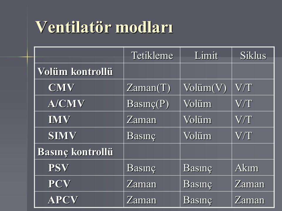 Ventilatör modları TetiklemeLimitSiklus Volüm kontrollü CMV CMVZaman(T)Volüm(V)V/T A/CMV A/CMVBasınç(P)VolümV/T IMV IMVZamanVolümV/T SIMV SIMVBasınçVo