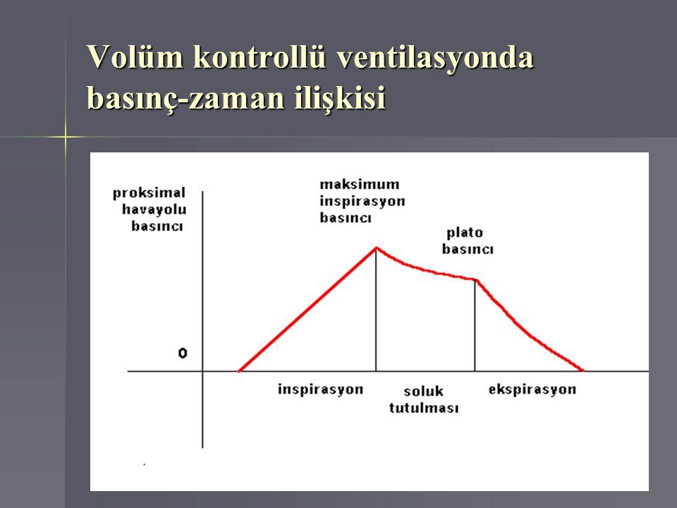 Volüm kontrollü ventilasyonda basınç-zaman ilişkisi