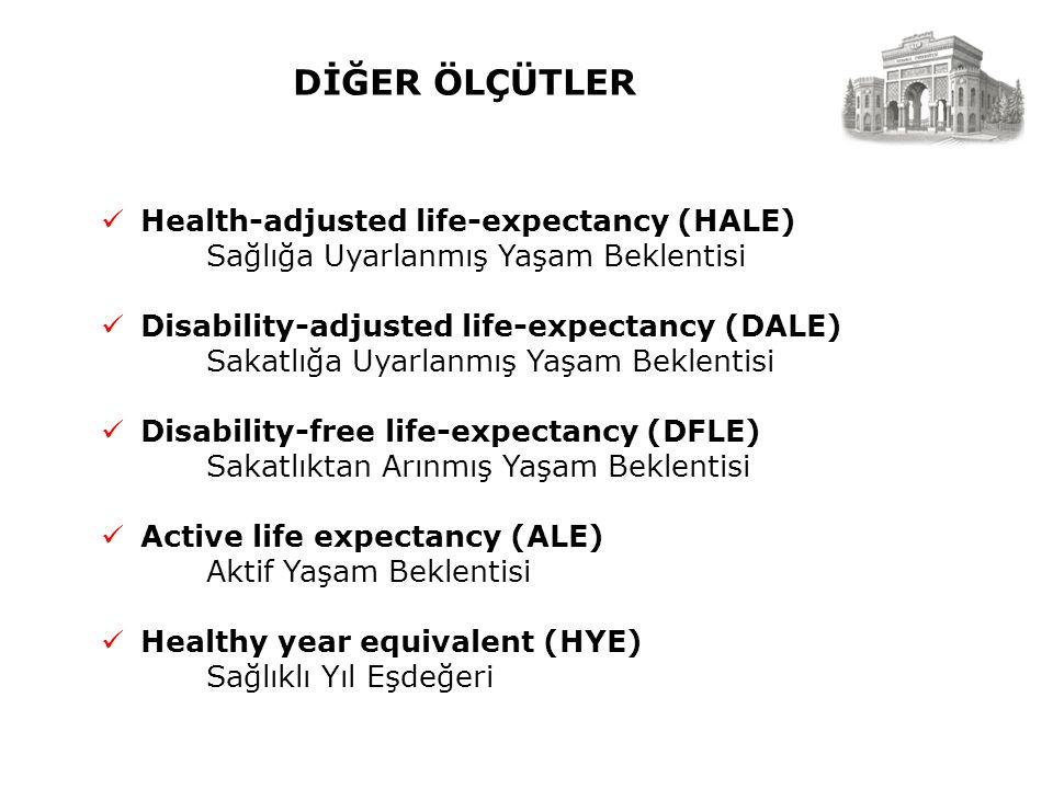 DİĞER ÖLÇÜTLER Health-adjusted life-expectancy (HALE) Sağlığa Uyarlanmış Yaşam Beklentisi Disability-adjusted life-expectancy (DALE) Sakatlığa Uyarlanmış Yaşam Beklentisi Disability-free life-expectancy (DFLE) Sakatlıktan Arınmış Yaşam Beklentisi Active life expectancy (ALE) Aktif Yaşam Beklentisi Healthy year equivalent (HYE) Sağlıklı Yıl Eşdeğeri