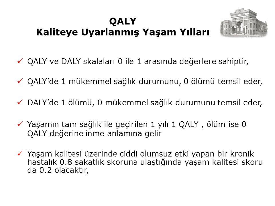 QALY Kaliteye Uyarlanmış Yaşam Yılları QALY ve DALY skalaları 0 ile 1 arasında değerlere sahiptir, QALY'de 1 mükemmel sağlık durumunu, 0 ölümü temsil