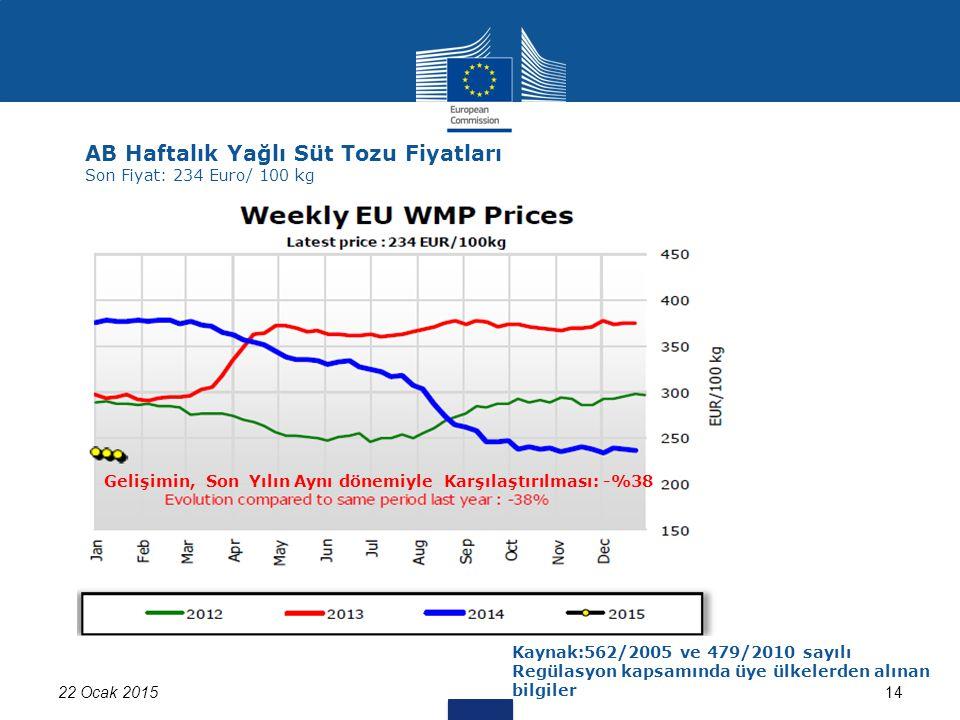 22 Ocak 201514 AB Haftalık Yağlı Süt Tozu Fiyatları Son Fiyat: 234 Euro/ 100 kg Kaynak:562/2005 ve 479/2010 sayılı Regülasyon kapsamında üye ülkelerden alınan bilgiler Gelişimin, Son Yılın Aynı dönemiyle Karşılaştırılması: -%38